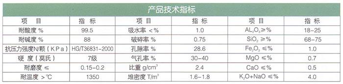 16新型高效瓷砂(耐酸、碱)滤料.jpg